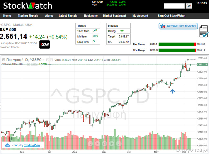 sp500 stockwatch