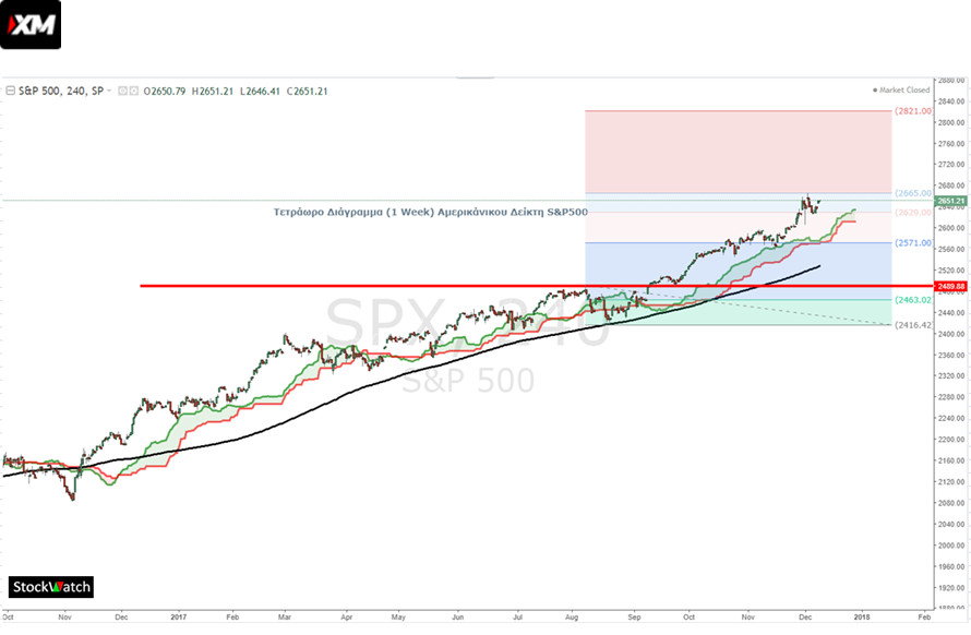 sp500 stockwatch 1