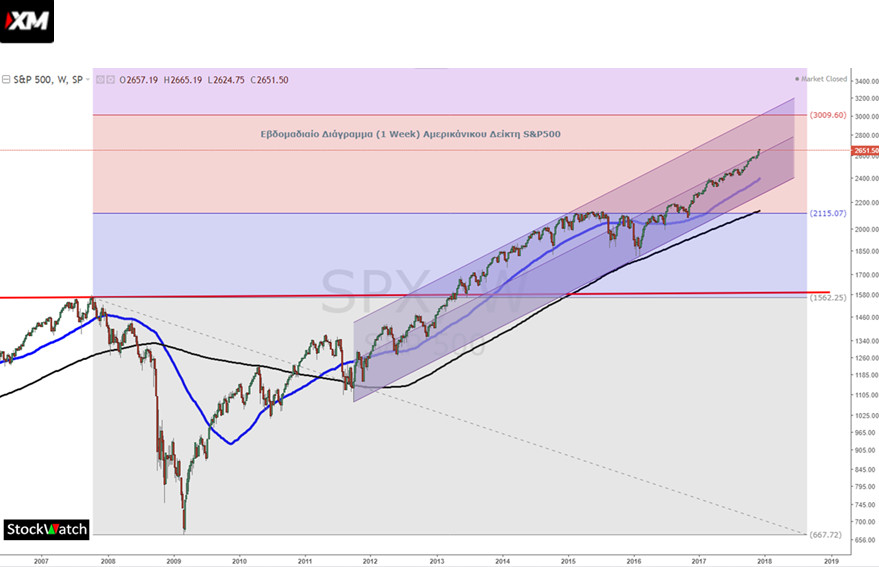 sp500 stockwatch 3